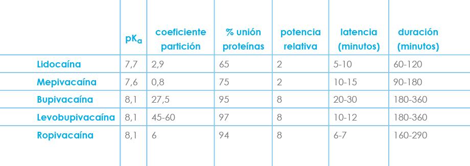 Tabla Figura 6