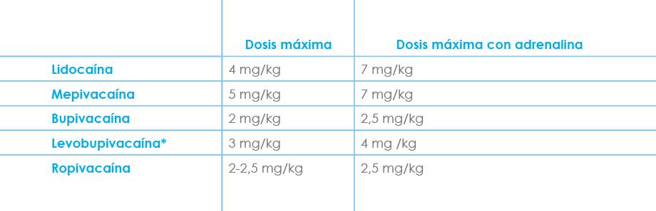 Tabla Figura 7
